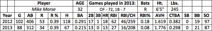Michael Morse fantasy baseball