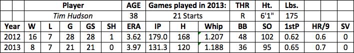 Tim Hudson fantasy baseball