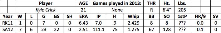 Kyle Crick fantasy baseball