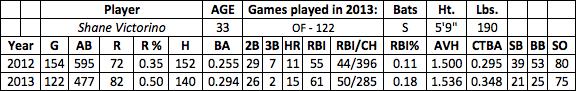 Shane Victorino fantasy baseball