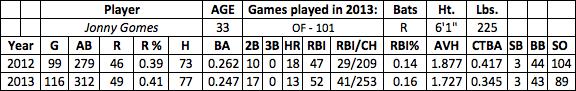 Jonny Gomes fantasy baseball