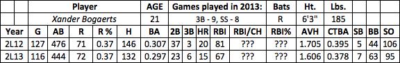 Xander Bogaerts fantasy baseball