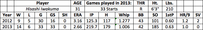 Hisashi Iwakuma fantasy baseball