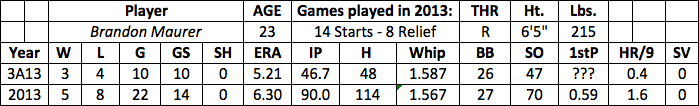 Brandon Maurer fantasy baseball