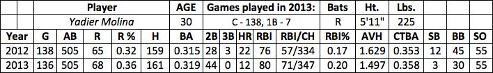 Yadier Molina fantasy baseball