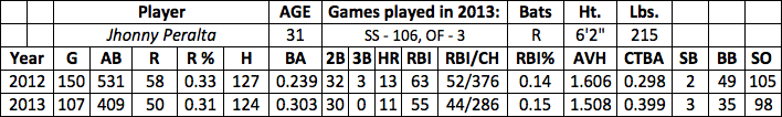 Jhonny Peralta fantasy baseball