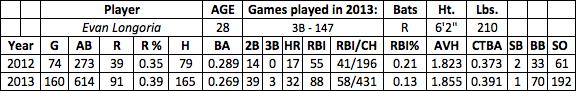 Evan Longoria fantasy baseball