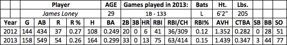 James Loney fantasy baseball