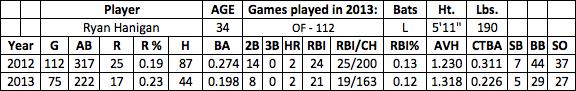 Ryan Hanigan fantasy baseball