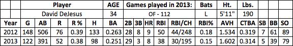David DeJesus fantasy baseball