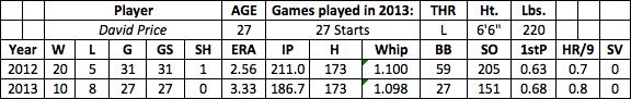 David Price fantasy baseball