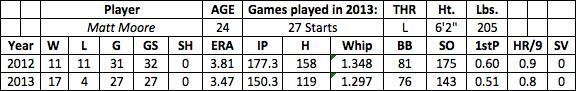 Matt Moore fantasy baseball