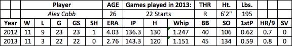 Alex Cobb fantasy baseball