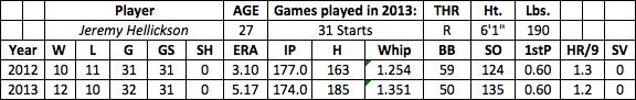 Jeremy Hellickson fantasy baseball