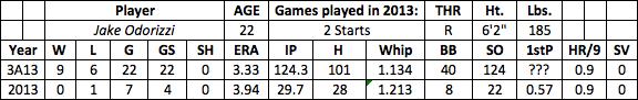 Jake Odorizzi fantasy baseball