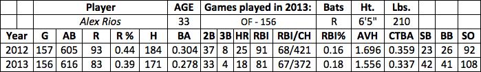 Alex Rios fantasy baseball