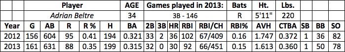 Adrian Beltre fantasy baseball