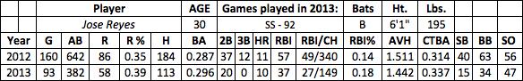 Jose Reyes fantasy baseball