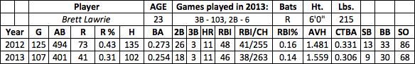 Brett Lawrie fantasy baseball