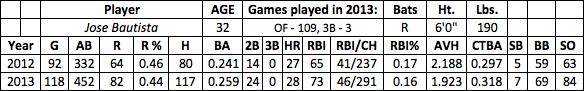 Jose Bautista fantasy baseball
