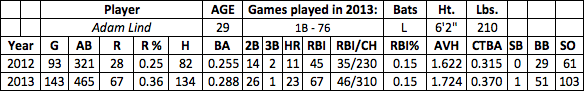 Adam Lind fantasy baseball