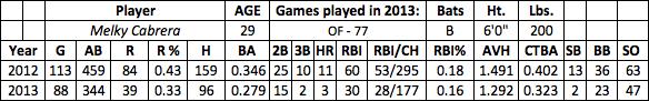 Melky Cabrera fantasy baseball