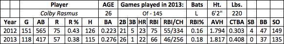 Colby Rasmus fantasy baseball