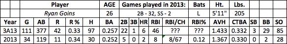 Ryan Goins fantasy baseball