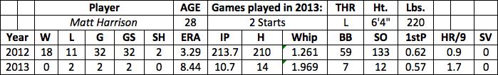 Matt Harrison fantasy baseball