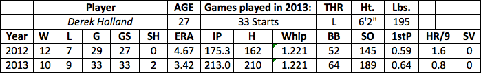 Derek Holland fantasy baseball