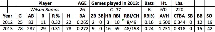 Wilson Ramos fantasy baseball