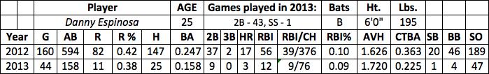 Danny Espinosa fantasy baseball