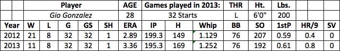 Gio Gonzalez fantasy baseball