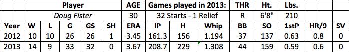 Doug Fister fantasy baseball