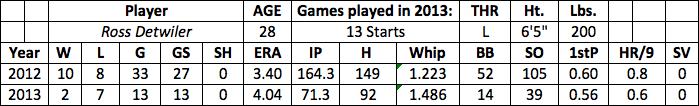 Ross Detwiler fantasy baseball