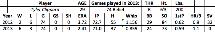 Tyler Clippard fantasy baseball