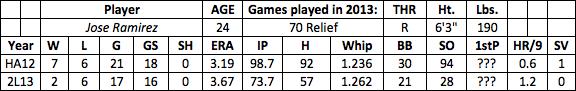 Jose Ramirez fantasy baseball
