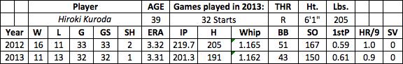 Hiroki Kuroda fantasy baseball