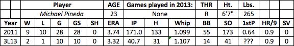 Michael Pineda fantasy baseball