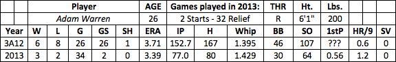 Adam Warren fantasy baseball