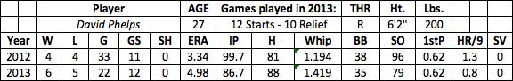 David Phelps fantasy baseball