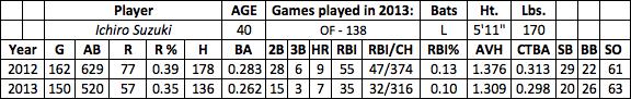 Ichiro Suzuki fantasy baseball