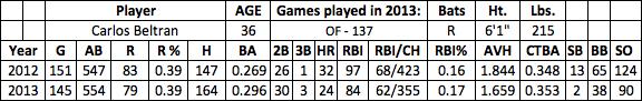 Carlos Beltran fantasy baseball