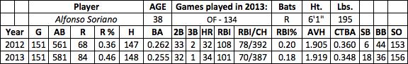 Alfonso Soriano fantasy baseball