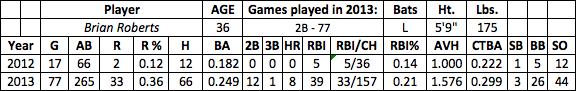 Brian Roberts fantasy baseball