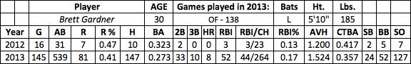 Brett Gardner fantasy baseball