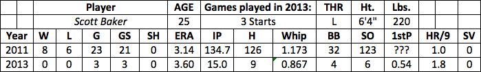 Scott Baker fantasy baseball