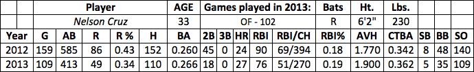 Nelson Cruz fantasy baseball