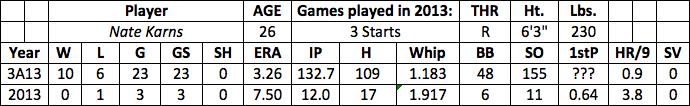 Nate Karns fantasy baseball