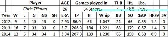 Chris Tillman fantasy baseball